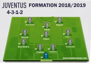 Juventus Fc Of Italy Serie A Full Squad And Formation For 2018